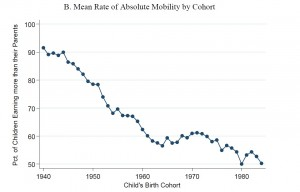 Absolute Mobility by Cohort